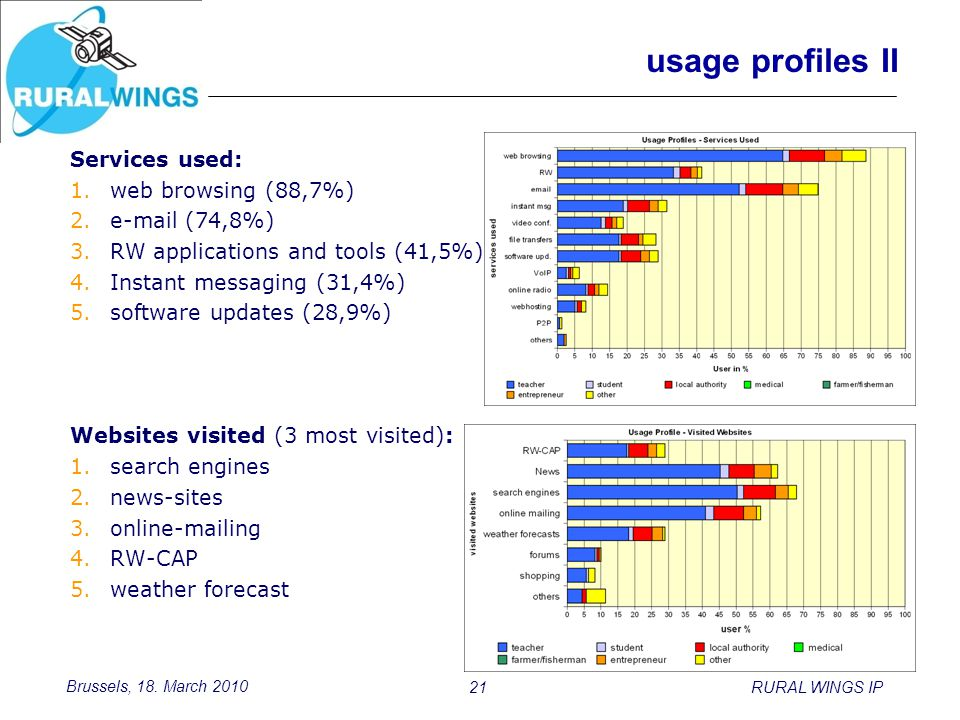 Brussels, 18. March 2010 21RURAL WINGS IP usage profiles II Services used: 1.web browsing (88,7%) 2.e-mail (74,8%) 3.RW applications and tools (41,5%)