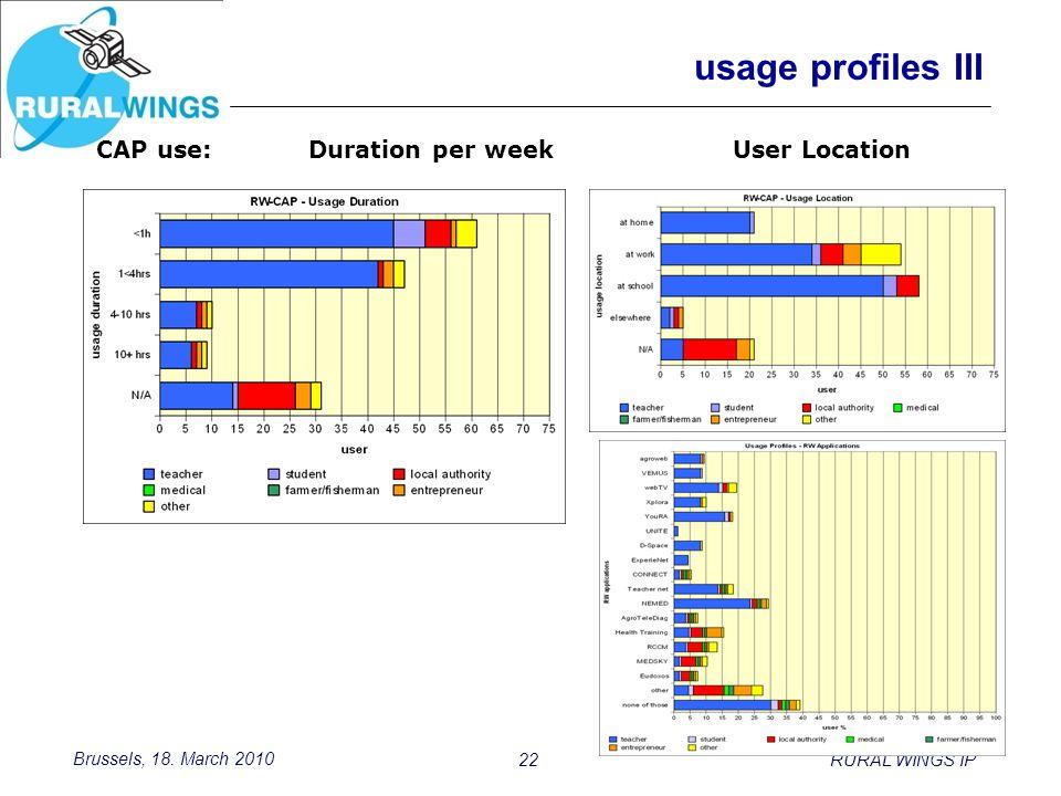 Brussels, 18. March 2010 22RURAL WINGS IP usage profiles III CAP use: Duration per weekUser Location