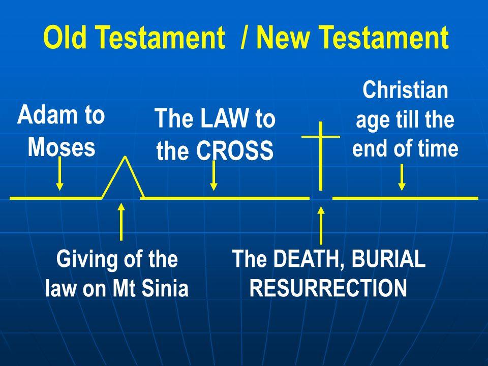 New Testament 1)Biographical books 2)4 Gospels:- Matthew.