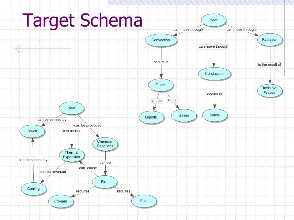 Target Schema
