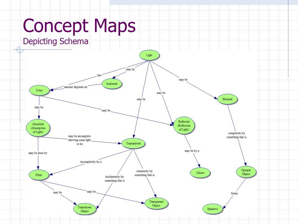 Concept Maps Depicting Schema