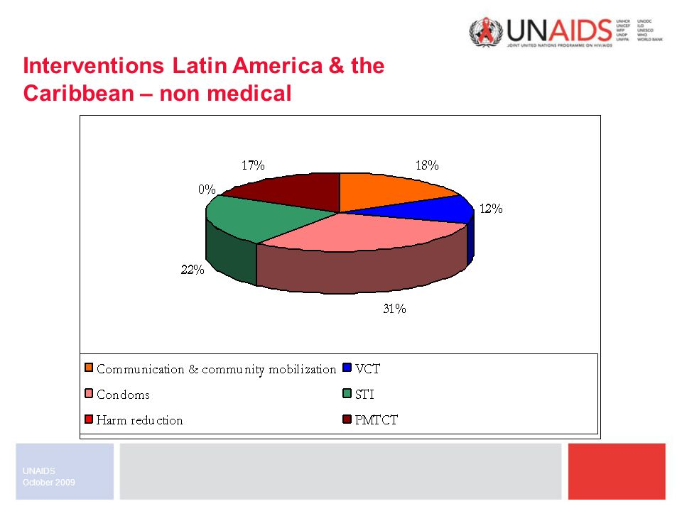 October 2009 UNAIDS Interventions Latin America & the Caribbean – non medical