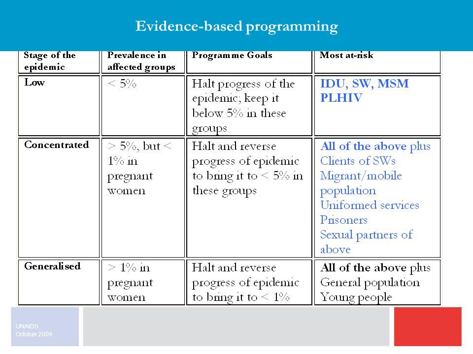 October 2009 UNAIDS Evidence-based programming