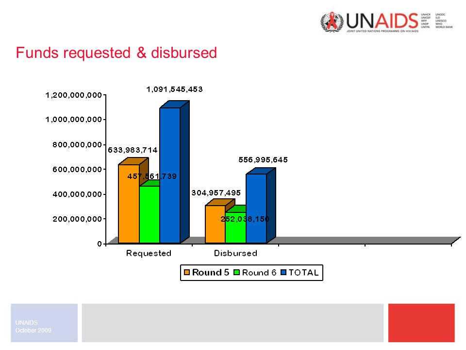 October 2009 UNAIDS Interventions – East Asia & Pacific