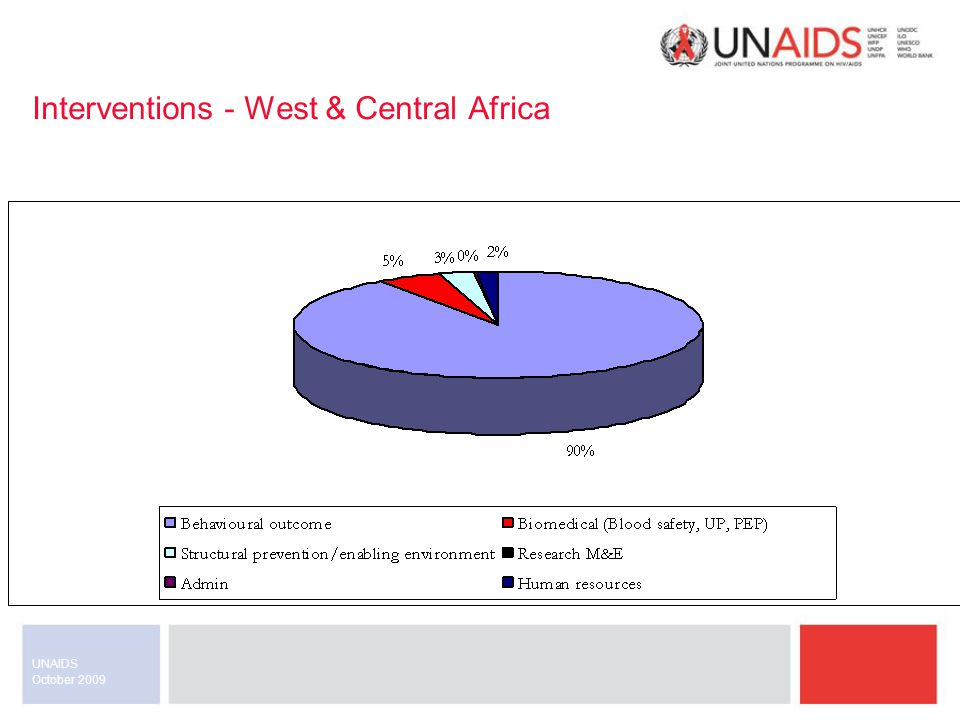 October 2009 UNAIDS Global level actions 1.Clearer definitions 2.Refined programme guidance 3.High level advocacy to create an enabling environment