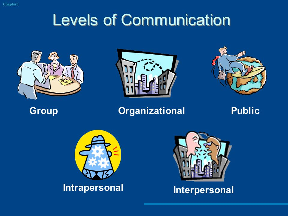 Levels of Communication Chapter 1 Intrapersonal Group Public Organizational Interpersonal