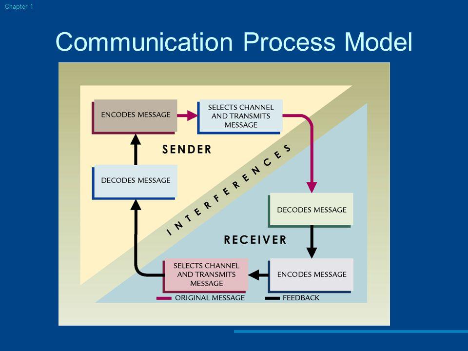 Communication Process Model Chapter 1