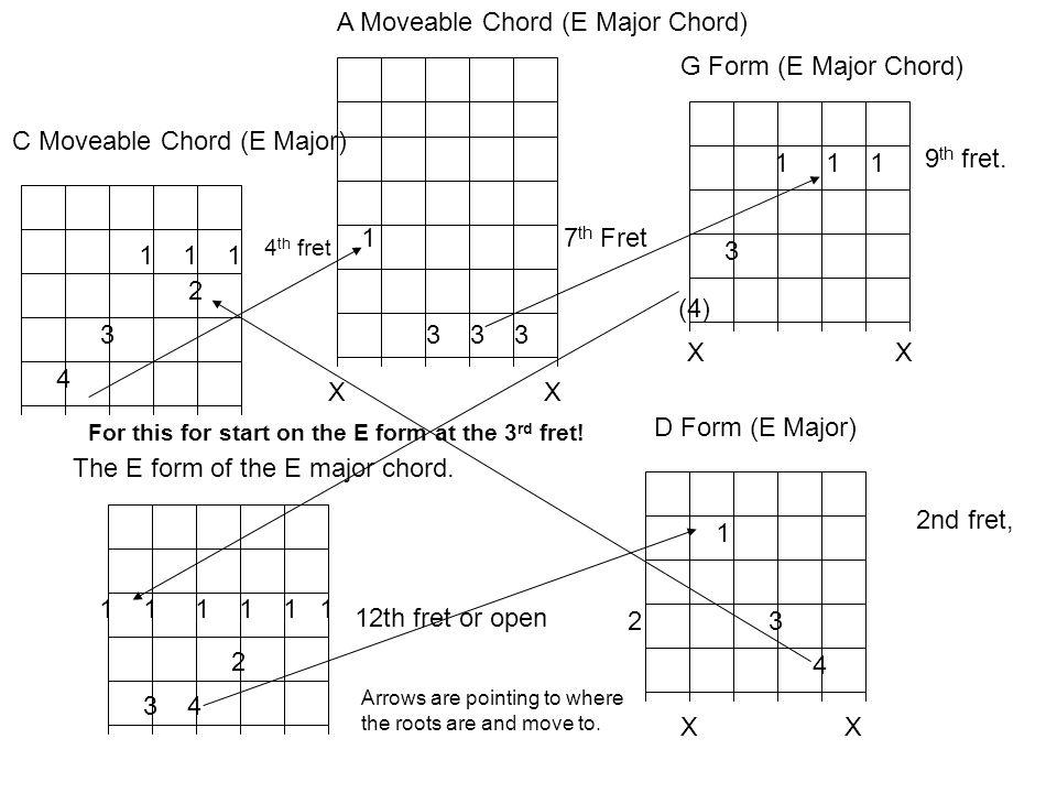 1 1 1 2 3 4 C Moveable Chord (E Major) 1 3 3 3 X A Moveable Chord (E Major Chord) 1 1 1 3 G Form (E Major Chord) X 9 th fret.