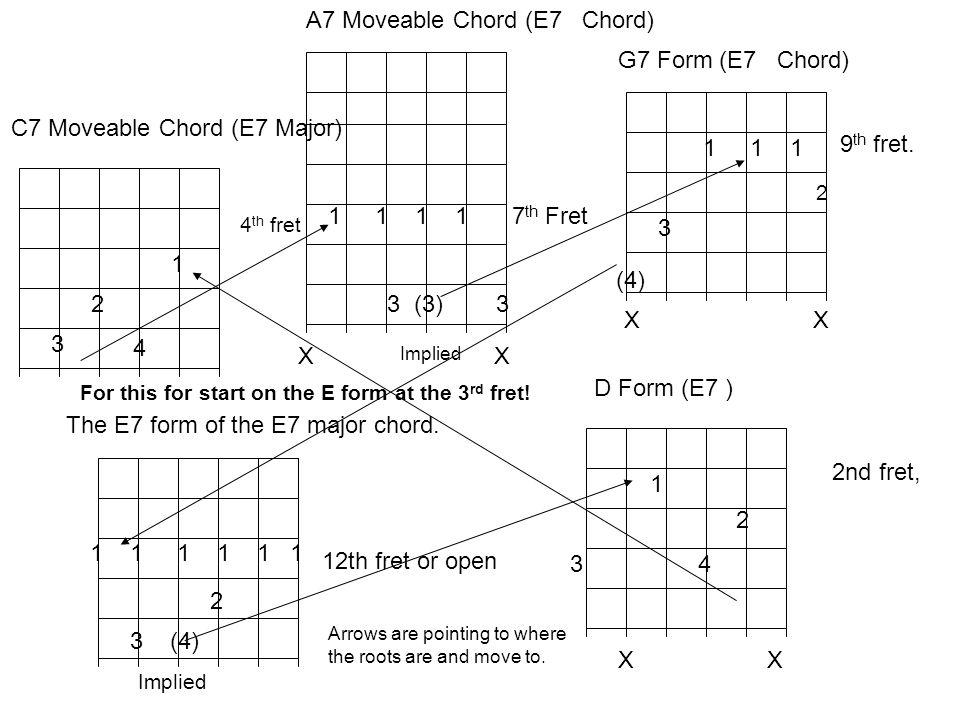 4 1 2 3 C7 Moveable Chord (E7 Major) 1 1 1 1 3 (3) 3 X A7 Moveable Chord (E7 Chord) 1 1 1 3 G7 Form (E7 Chord) X 9 th fret.