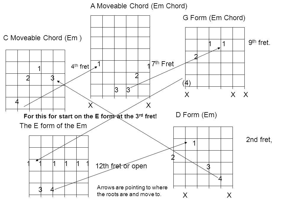 1 3 4 C Moveable Chord (Em ) 1 3 X A Moveable Chord (Em Chord) 1 1 G Form (Em Chord) X X X 9 th fret.