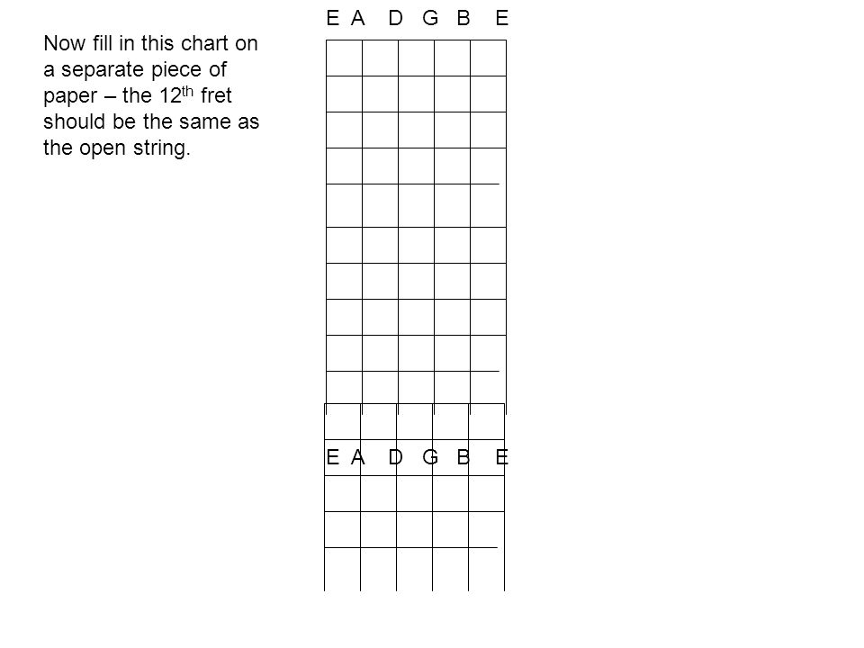E A D G B E Now fill in this chart on a separate piece of paper – the 12 th fret should be the same as the open string.