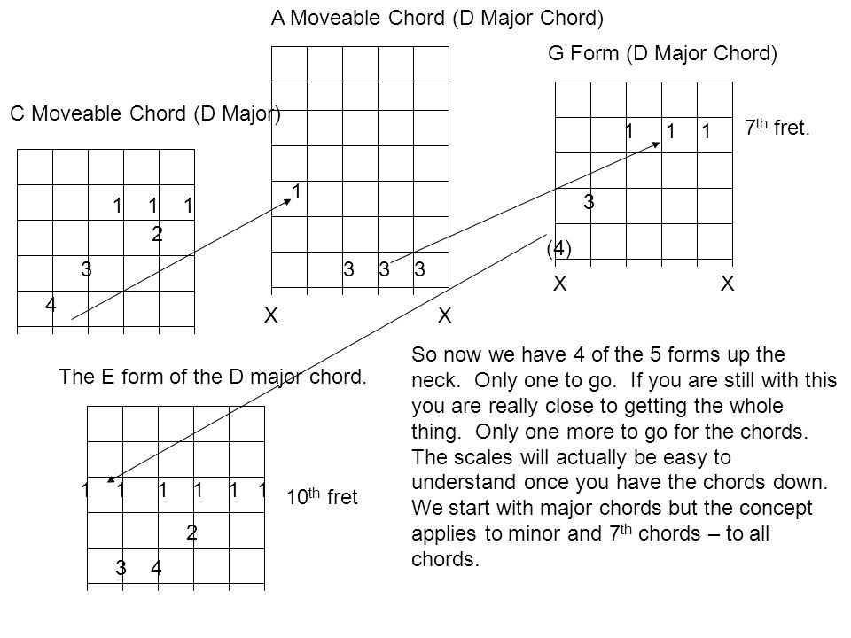 1 1 1 2 3 4 C Moveable Chord (D Major) 1 3 3 3 X A Moveable Chord (D Major Chord) 1 1 1 3 G Form (D Major Chord) X 7 th fret.