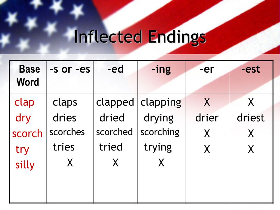 Inflected Endings Base Word -s or –es-ed-ing-er-est clap dry scorch try silly claps dries scorches tries X clapped dried scorched tried X clapping dry