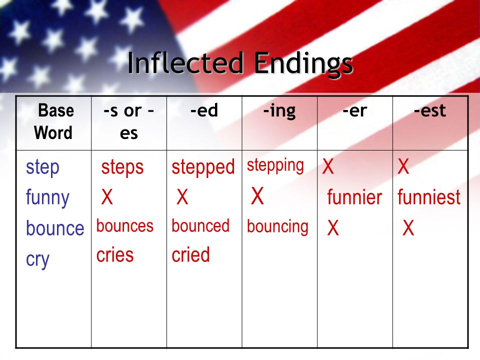 Inflected Endings Base Word -s or – es -ed-ing-er-est step funny bounce cry steps X bounces cries stepped X bounced cried stepping X bouncing X funnie