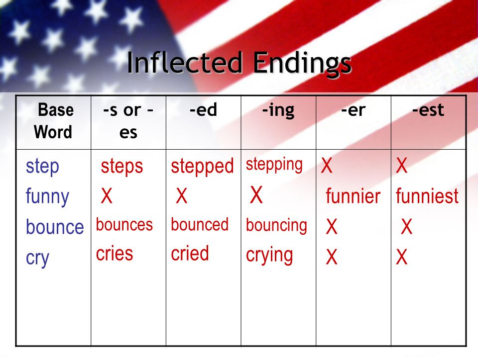 Inflected Endings Base Word -s or – es -ed-ing-er-est step funny bounce cry steps X bounces cries stepped X bounced cried stepping X bouncing crying X