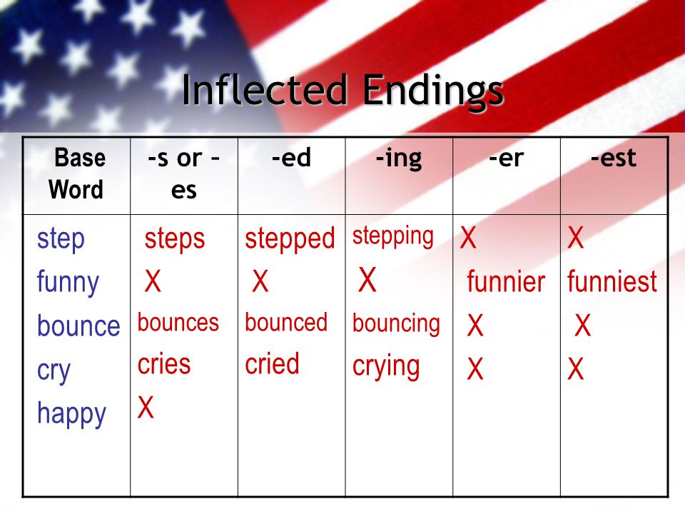 Inflected Endings Base Word -s or – es -ed-ing-er-est step funny bounce cry happy steps X bounces cries X stepped X bounced cried stepping X bouncing