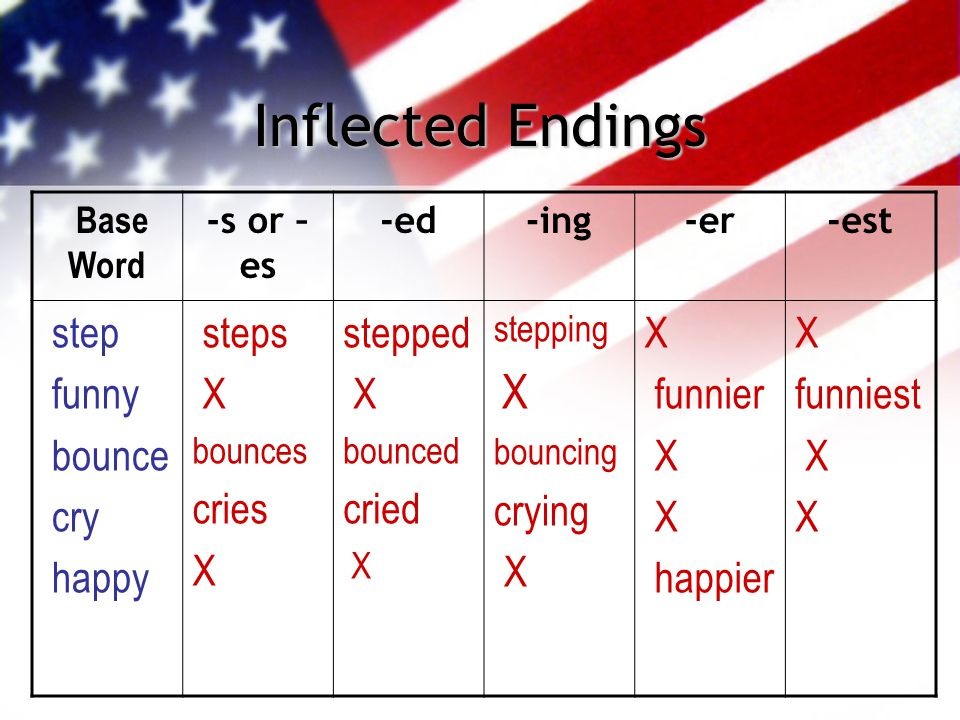 Inflected Endings Base Word -s or – es -ed-ing-er-est step funny bounce cry happy steps X bounces cries X stepped X bounced cried X stepping X bouncin