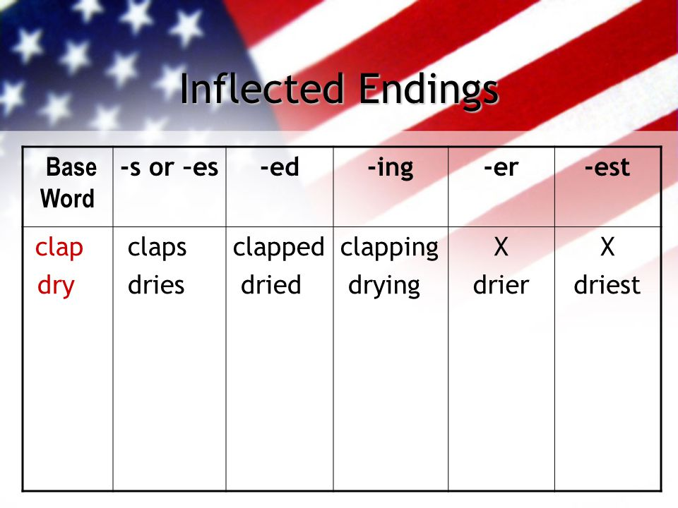 Inflected Endings Base Word -s or –es-ed-ing-er-est clap dry claps dries clapped dried clapping drying X drier X driest
