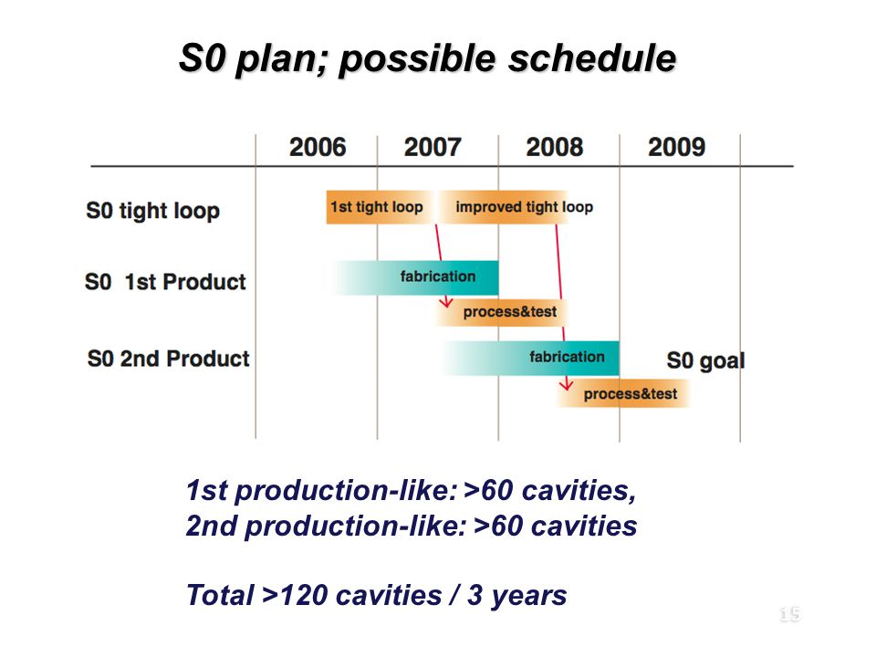 15 S0 plan; possible schedule 1st production-like: >60 cavities, 2nd production-like: >60 cavities Total >120 cavities / 3 years