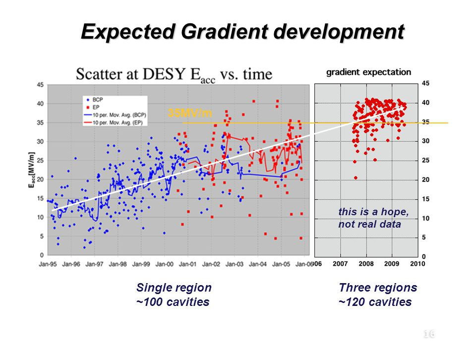 16 Expected Gradient development 35MV/m S0 resultant expectation Single region ~100 cavities Three regions ~120 cavities this is a hope, not real data