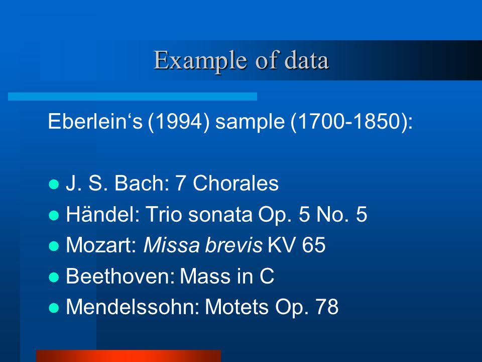 Example of data Eberlein's (1994) sample (1700-1850): J.