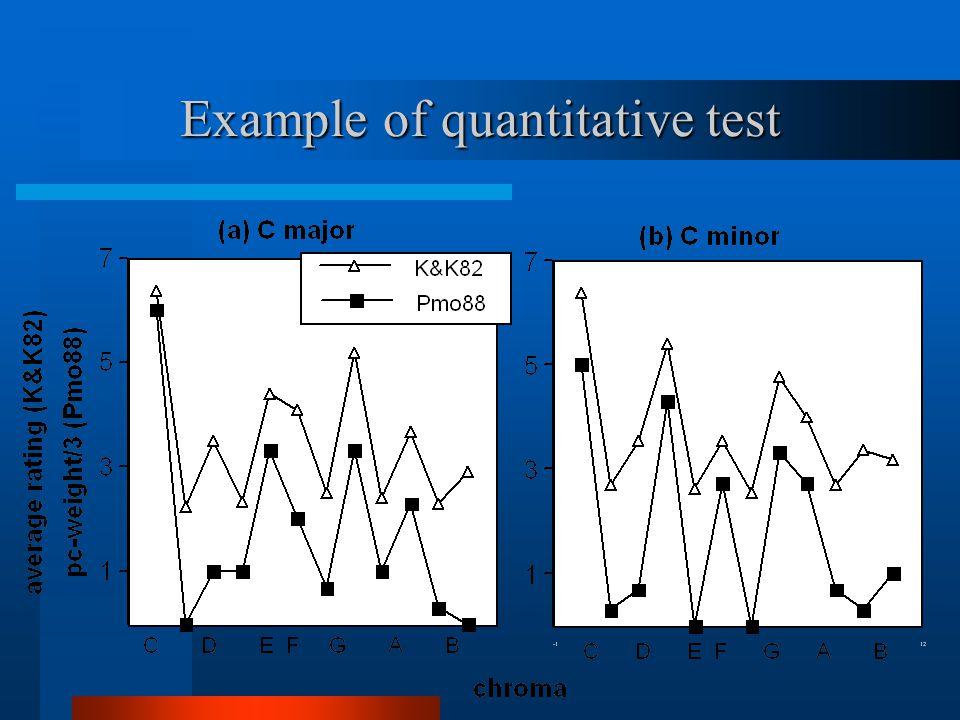 Example of quantitative test