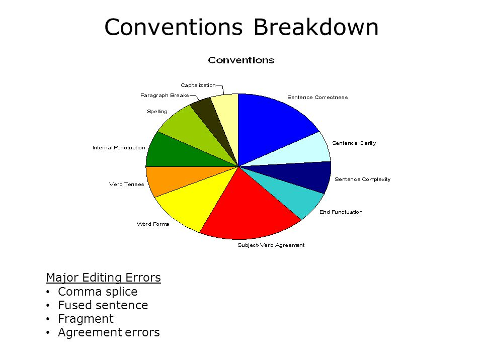 Conventions Breakdown Major Editing Errors Comma splice Fused sentence Fragment Agreement errors