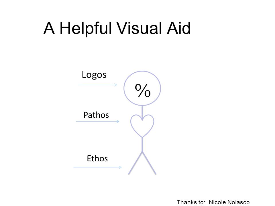 A Helpful Visual Aid % Logos Pathos Ethos Thanks to: Nicole Nolasco