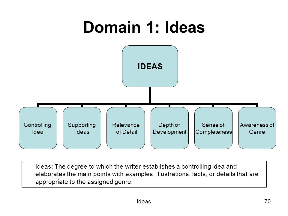 Ideas70 Domain 1: Ideas IDEAS Controlling Idea Supporting Ideas Relevance of Detail Depth of Development Sense of Completeness Awareness of Genre Ideas: The degree to which the writer establishes a controlling idea and elaborates the main points with examples, illustrations, facts, or details that are appropriate to the assigned genre.