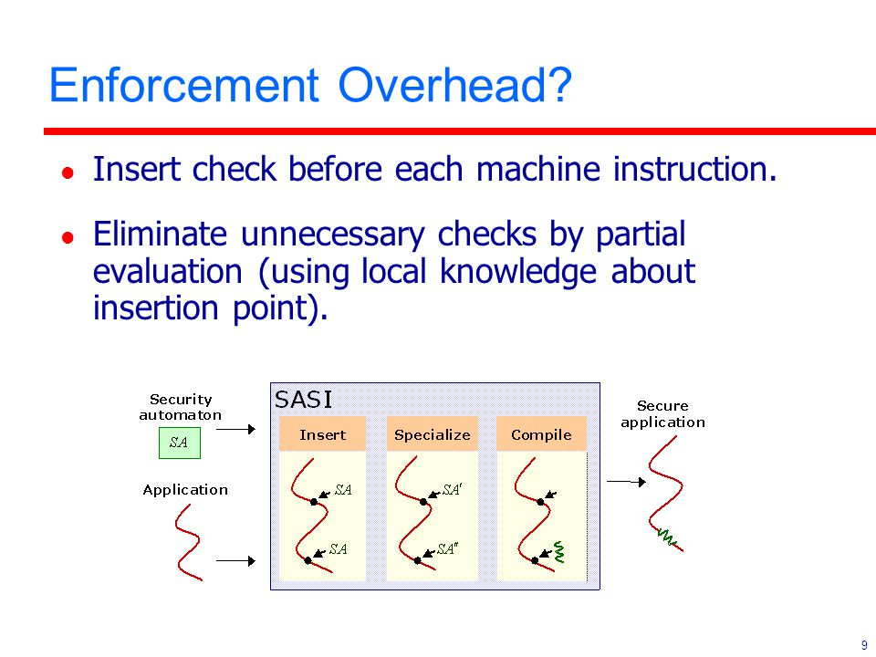 9 Enforcement Overhead? l Insert check before each machine instruction. l Eliminate unnecessary checks by partial evaluation (using local knowledge ab