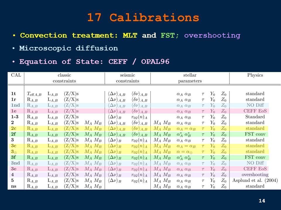 14 17 Calibrations Convection treatment: MLT and FST Microscopic diffusion Equation of State: CEFF / OPAL96 Convection treatment: MLT and FST; overshooting
