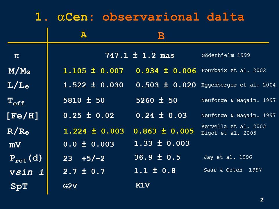 3 α Cen A α Cen B Courtesy of J.Christensen-Dalsgaard α Centauri AB Theory predicts solar-like oscillations (high order p-modes excited by convection) for Kjeldsen & Bedding 1995 A: B: A osc = 32 cm/s max = 2.24 mHz A osc = 12.5 cm/s max = 4.01 mHz