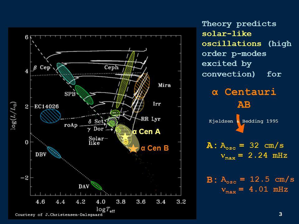 24 Siamois: performances at Dôme C Performances photon noise limited : SIAMOIS, at Dôme C, 40-cm telescope, 120 hours with duty cycle of 95%, mV = 4 ''SNR'' for observable circumpolar targets  CenA 37cm/s  CenB 12cm/s