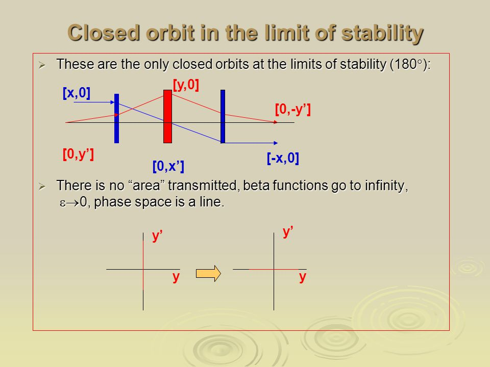 Closed orbit in the limit of stability  These are the only closed orbits at the limits of stability (180  ):  There is no area transmitted, beta functions go to infinity,  0, phase space is a line.