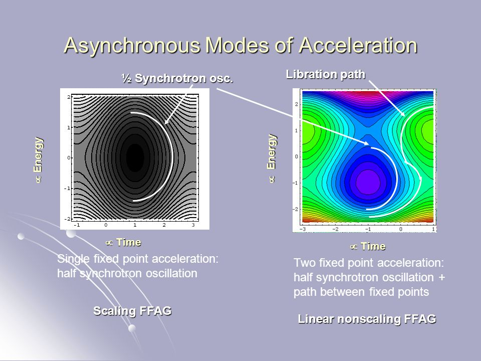 Asynchronous Modes of Acceleration Single fixed point acceleration: half synchrotron oscillation Two fixed point acceleration: half synchrotron oscillation + path between fixed points Scaling FFAG Linear nonscaling FFAG ½ Synchrotron osc.