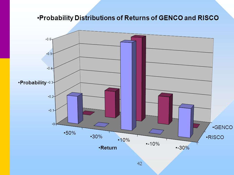 42 50% 30% 10% -10% -30% RISCO GENCO 0 0.1 0.2 0.3 0.4 0.5 0.6 Probability Return Probability Distributions of Returns of GENCO and RISCO