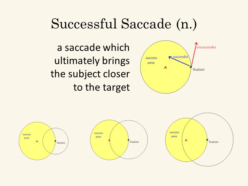 Successful Saccade (n.) a saccade which ultimately brings the subject closer to the target