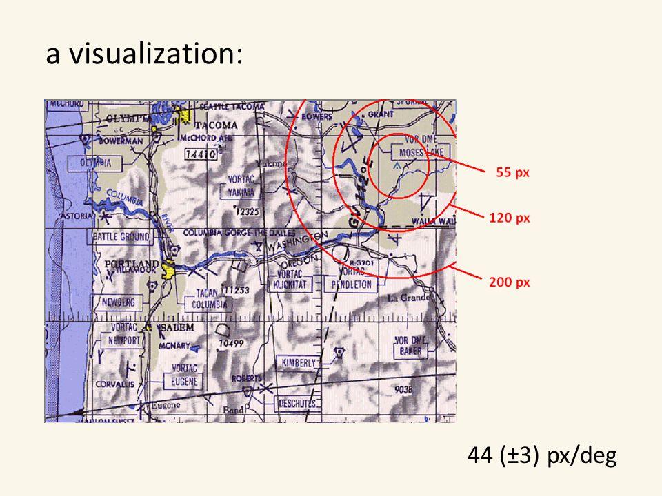 a visualization: 44 (±3) px/deg