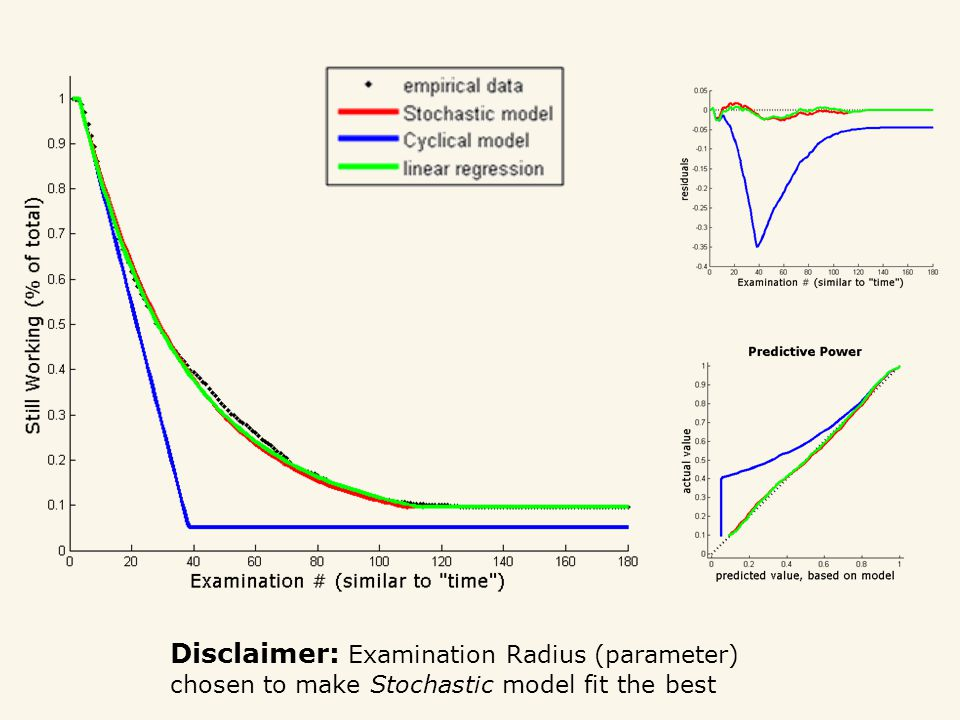 Disclaimer: Examination Radius (parameter) chosen to make Stochastic model fit the best