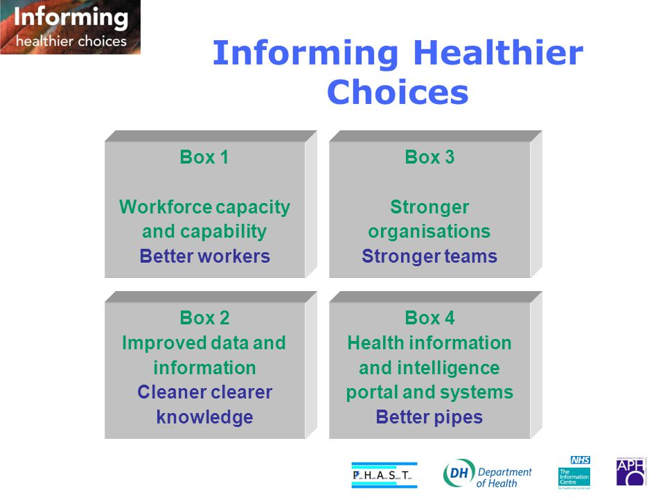 Informing Healthier Choices Box 1 Workforce capacity and capability Better workers Box 2 Improved data and information Cleaner clearer knowledge Box 3 Stronger organisations Stronger teams Box 4 Health information and intelligence portal and systems Better pipes