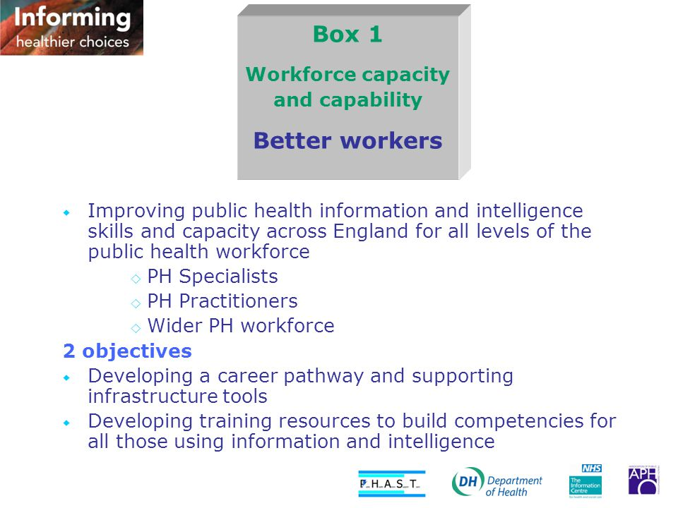 Box 1 Workforce capacity and capability Better workers  Improving public health information and intelligence skills and capacity across England for all levels of the public health workforce  PH Specialists  PH Practitioners  Wider PH workforce 2 objectives  Developing a career pathway and supporting infrastructure tools  Developing training resources to build competencies for all those using information and intelligence