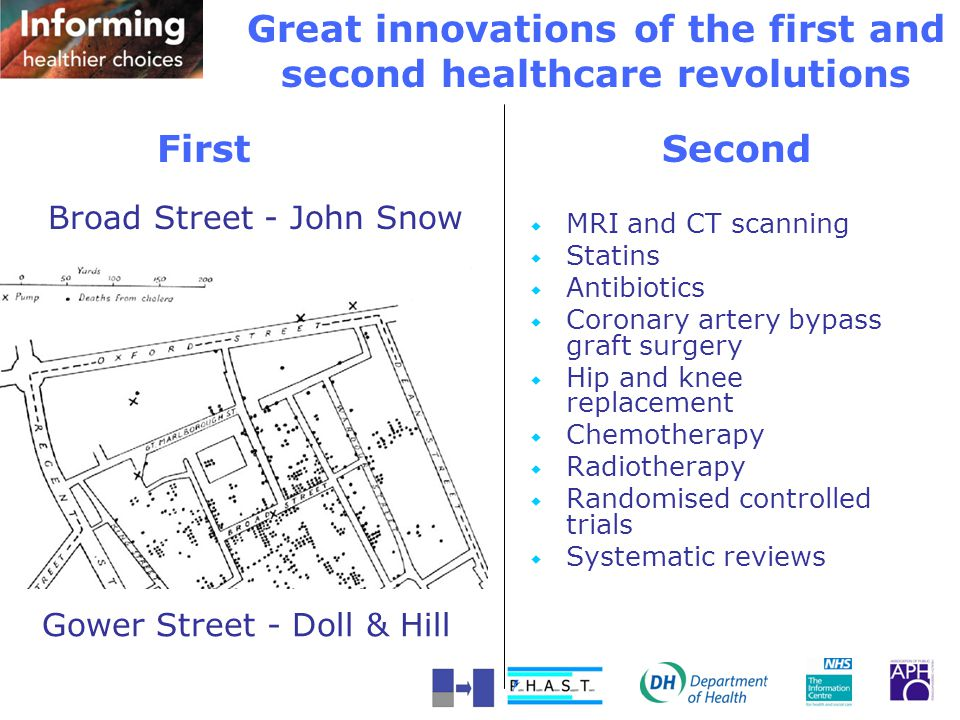 Great innovations of the first and second healthcare revolutions  MRI and CT scanning  Statins  Antibiotics  Coronary artery bypass graft surgery  Hip and knee replacement  Chemotherapy  Radiotherapy  Randomised controlled trials  Systematic reviews Gower Street - Doll & Hill Broad Street - John Snow First Second