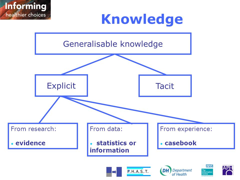 Generalisable knowledge Explicit Tacit From research:  evidence From data:  statistics or information From experience:  casebook Knowledge