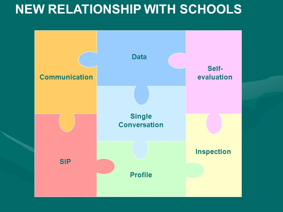 Inspection Profile Single Conversation SIP Communication Data Self- evaluation NEW RELATIONSHIP WITH SCHOOLS