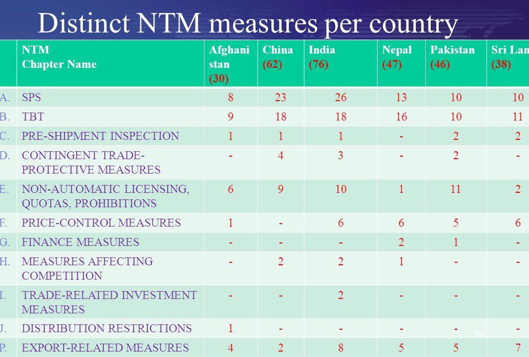 Distinct NTM measures per country NTM Chapter Name Afghani stan (30) China (62) India (76) Nepal (47) Pakistan (46) Sri Lanka (38) A.SPS823261310 B.TB