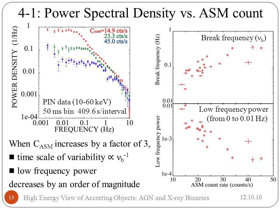 4-1: Power Spectral Density vs.
