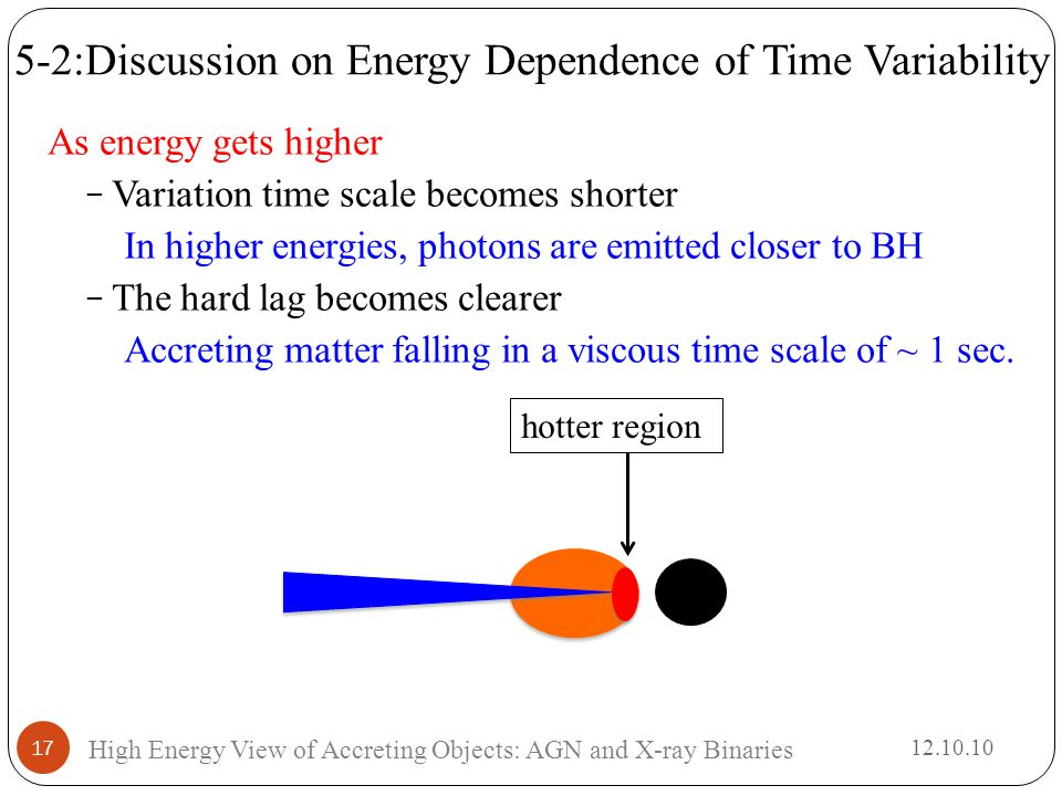 As energy gets higher − Variation time scale becomes shorter In higher energies, photons are emitted closer to BH − The hard lag becomes clearer Accreting matter falling in a viscous time scale of ~ 1 sec.