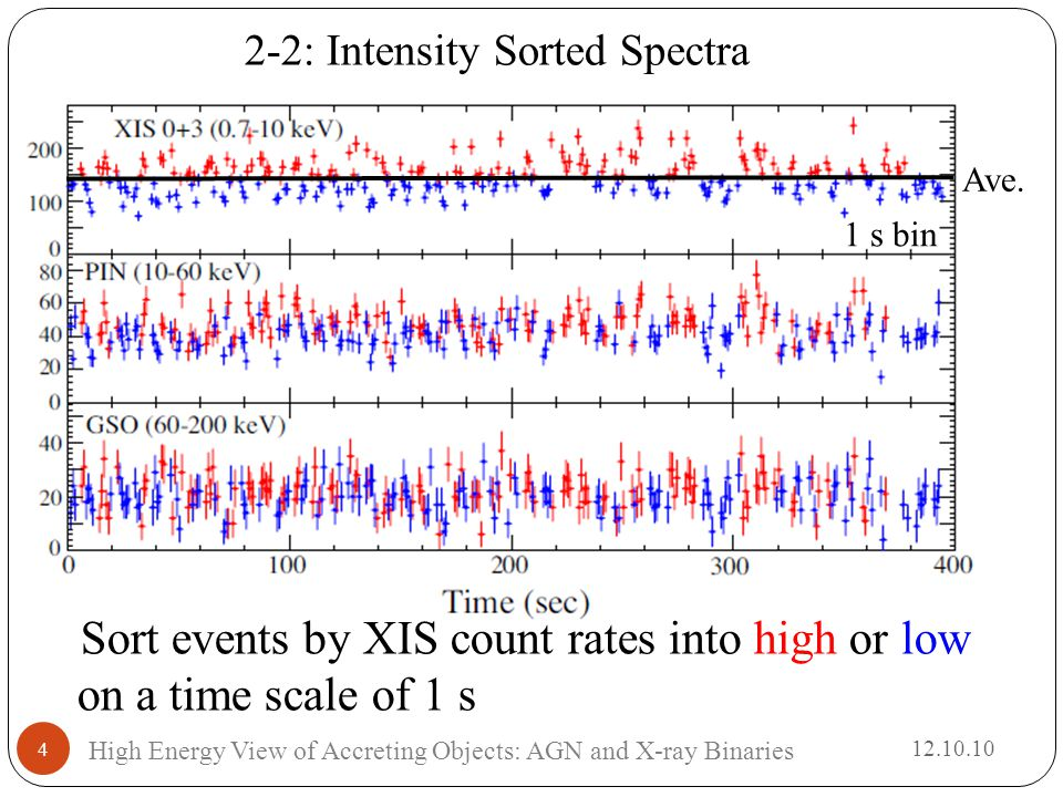 4 High Energy View of Accreting Objects: AGN and X-ray Binaries 2-2: Intensity Sorted Spectra Sort events by XIS count rates into high or low on a time scale of 1 s Ave.