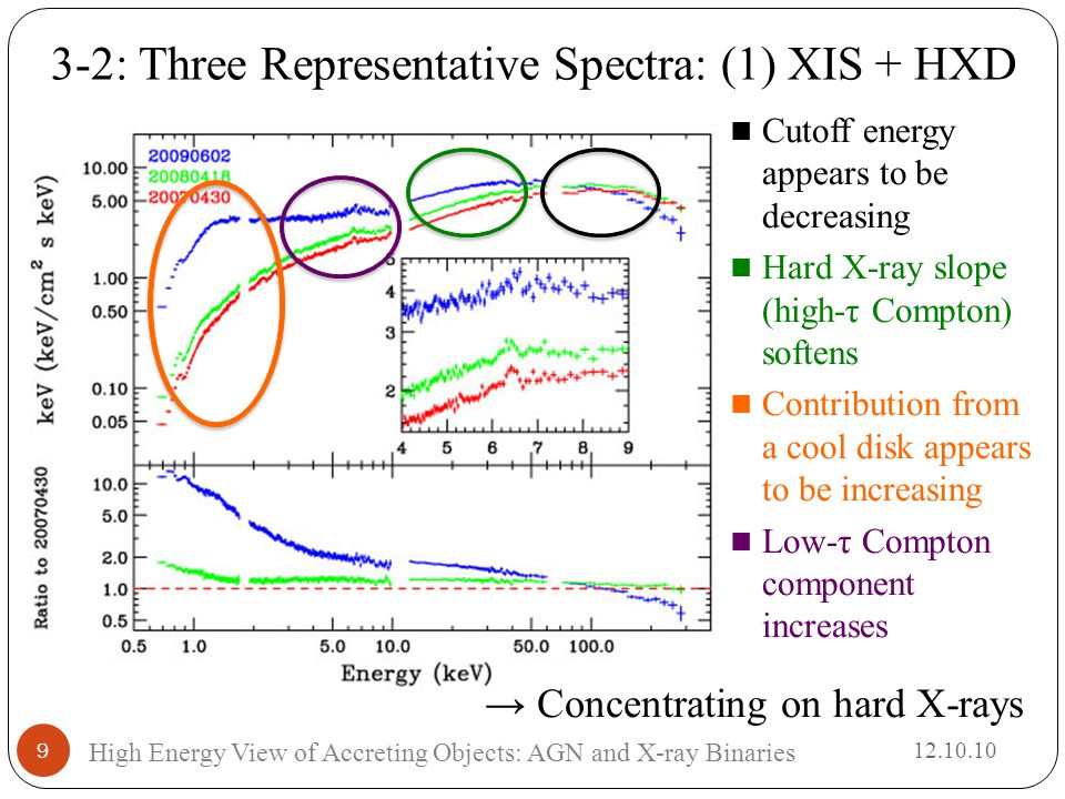 3-2: Three Representative Spectra: (1) XIS + HXD → Concentrating on hard X-rays High Energy View of Accreting Objects: AGN and X-ray Binaries 9 12.10.10 Cutoff energy appears to be decreasing Hard X-ray slope (high-τ Compton) softens Contribution from a cool disk appears to be increasing Low-τ Compton component increases