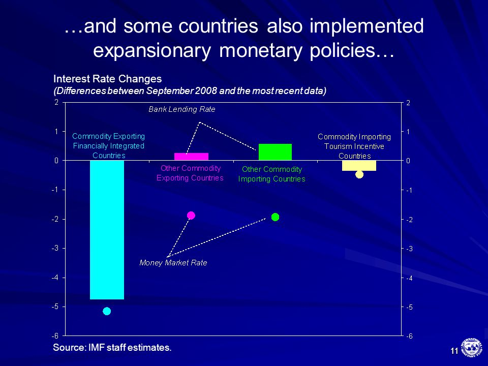 11 11 Interest Rate Changes (Differences between September 2008 and the most recent data) …and some countries also implemented expansionary monetary p